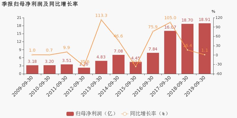 厦门国贸 :2019前三季度归母净利润同比小幅增长1.1%图片