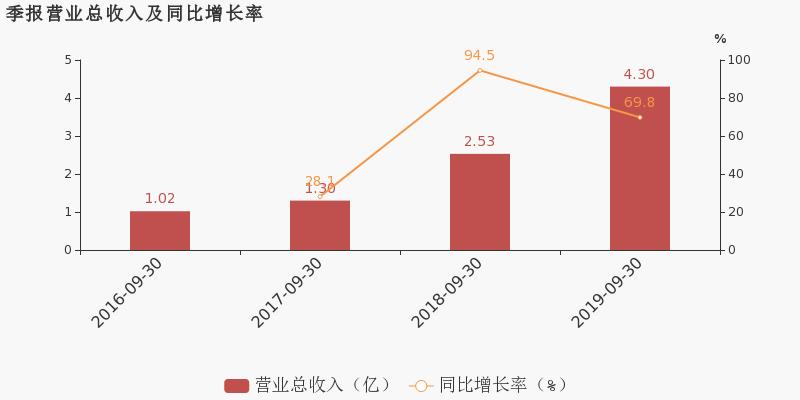 3%,高于营业收入69.8%的增速,导致毛利率下降2.2%.期间费用率为12.