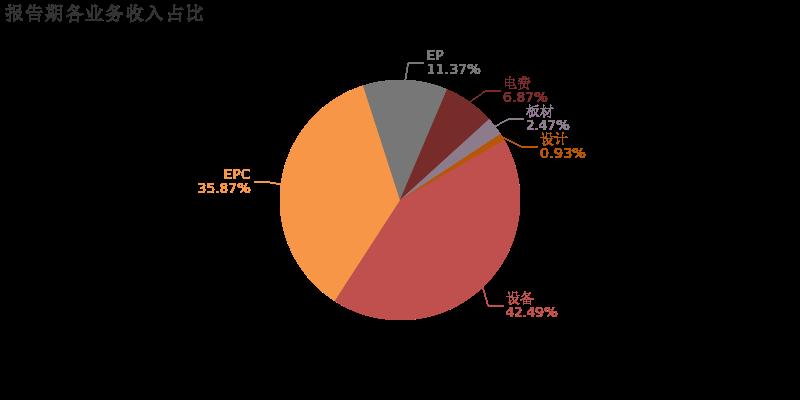中材节能:2018年归母净利润下降2.5%,短期内业绩承压