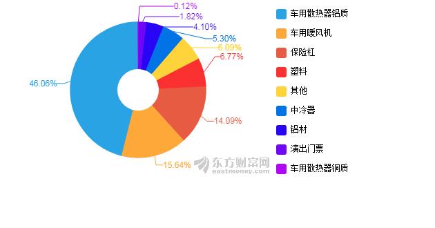据中国汽车工业协会统计分析,2018年1-6月,我国汽车产销1,405.