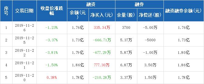美盈森:融资净买入335.34万元,融资余额1.76亿元(11-26)图片