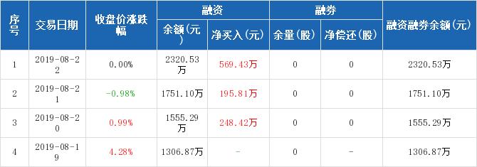 华英农业:融资净买入569.43万元,融资余额2320.53万元