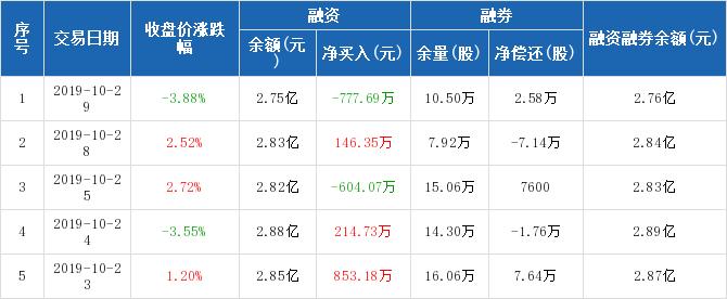 色和尚成人囹�a_顺灏股份:融资净偿还777.69万元,融资余额2.75亿元(10