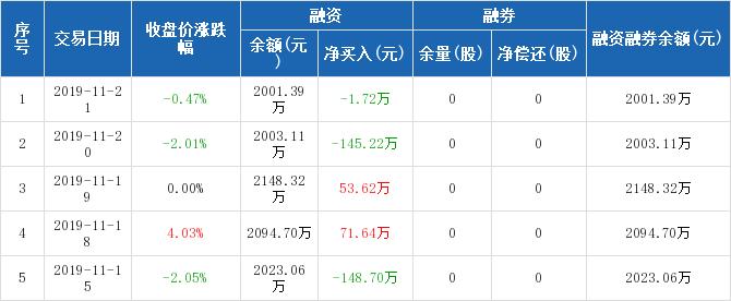 黑牡丹:融资净偿还1.72万元,融资余额2001.39万元(11