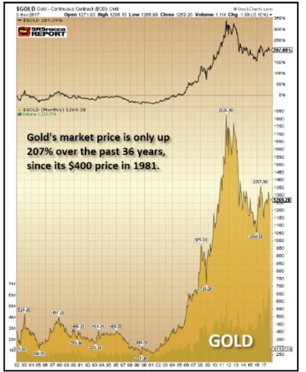 三张图讲清:黄金与白银 到底被低估了多少?