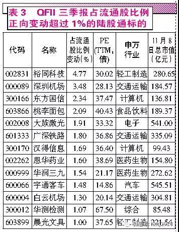 """""""北上资金""""偏爱蓝筹 QFII持股风格多样"""