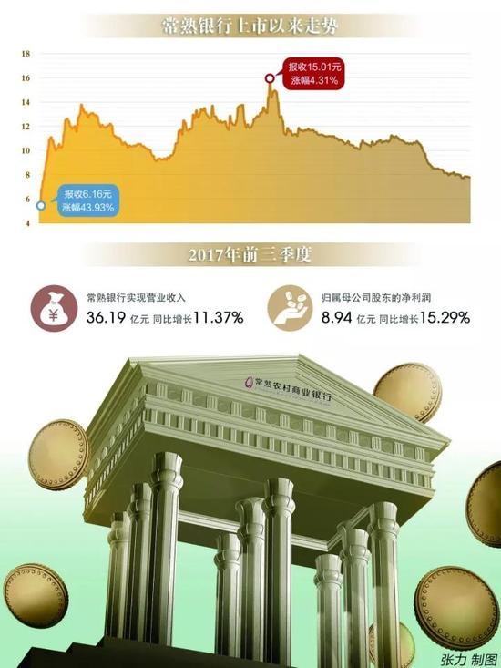 对于股价的大幅下跌,常熟银行董秘对《国际金融报》记者表示,股价下跌与限售股解禁有关。