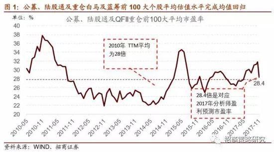 (2)近期,增量资金仍然偏好蓝筹和白马成长