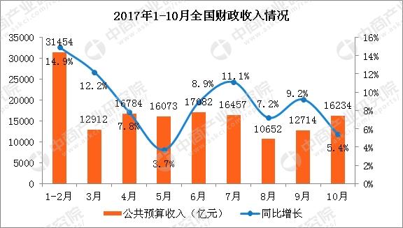 财政收入_深圳2017财政收入