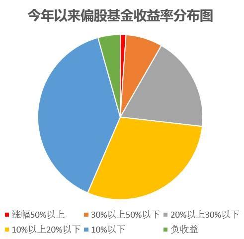 数据显示,246只偏股基金取得30%以上的收益。而10只偏股基金年内回报超过55%,包括招商中证白酒、易方达消费行业、上投摩根新兴动力H、国泰互联网+等。
