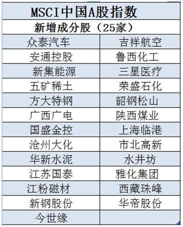 MSCI中國A股指數大調整 msci中國a股指數成分股名單一覽