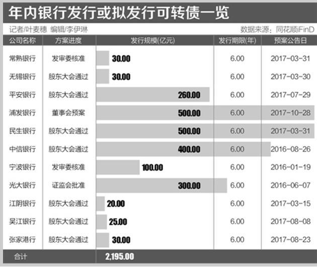 """今年募资额已超过去10年一倍多 银行可转债发行""""井喷""""玄机"""
