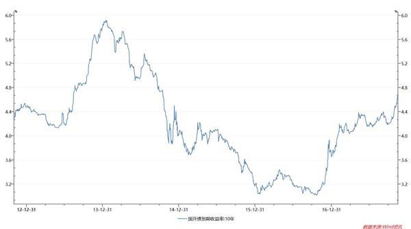 10年期国债升破4%!我们将面对逾4%无风险利率 楼市调整近了?
