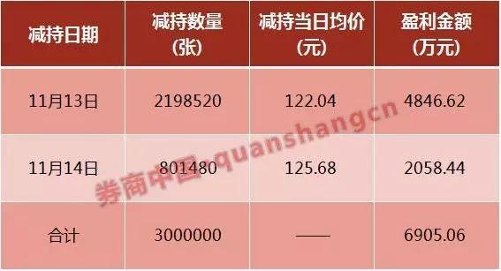 这只转债涨到卖不出 是谁大赚6900万?账面浮盈还有2.62亿?