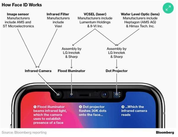 苹果为2019年iPhone研发后置3D传感器 在AR领域又领先一步
