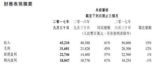 腾讯三季度净利180亿 抵2/3个创业板