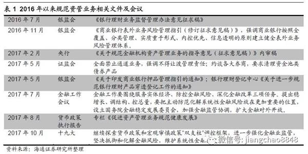 姜超评资管新规:格局重塑 涅槃重生!