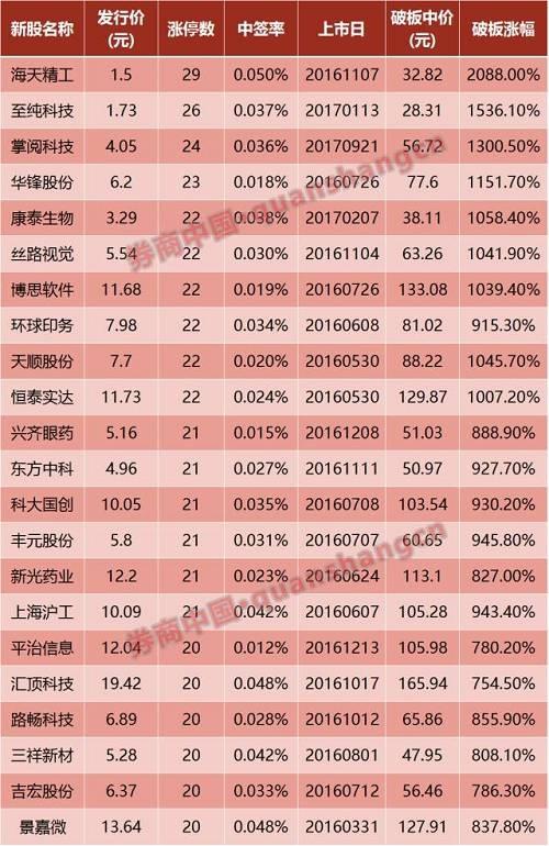 25个涨停还不开板 今年最牛新股有望诞生