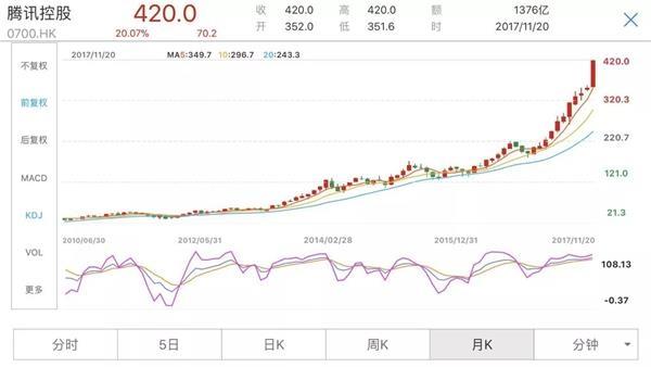 腾讯市值突破4万亿港元 超越Facebook成全球市值第5高公司