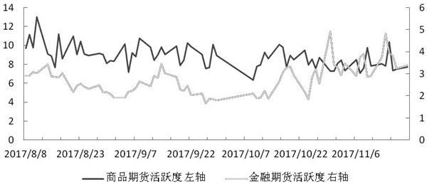 交易提醒:期货成交额小幅增加 成交活跃度上升