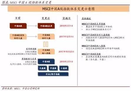 中金:蓝筹尚未全面泡沫化