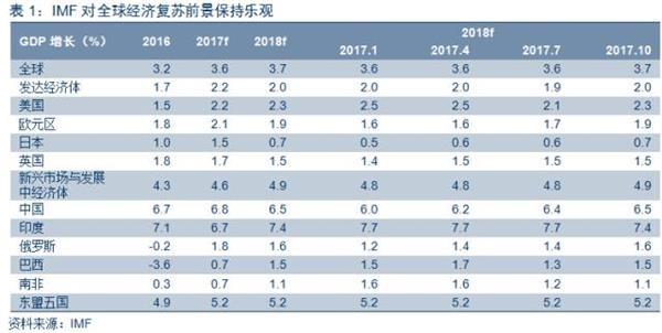 2006年gdp增长_浙江2017年GDP增长7.8%14年来首次超过江苏