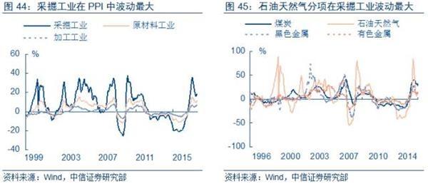 中国gdp经济增长图_2018年巴西gdp增长