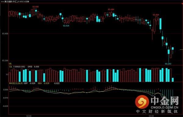 美元指数1分钟图