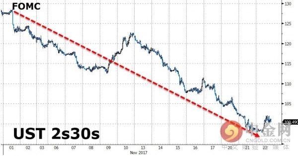 美国债券收益率曲线