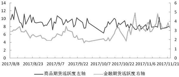 交易提醒:期货成交额小幅增加 活跃度与前一日持平