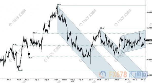 黄金交易--白银未来或领跑贵金属价格 站上20美元不是天方夜谭
