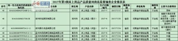 河南省质监局:6批次床上用品产品抽检不合格