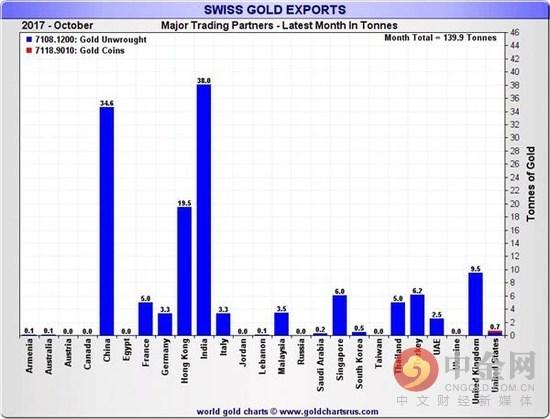 数据显示中印两国的黄金需求依然强劲