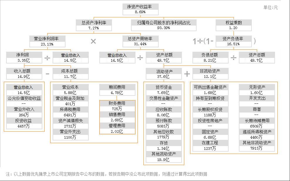 华大基因财务分析