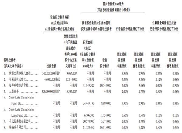 【日清食品有限公司】日清食品11月29日开始招股 预计12月11日上市