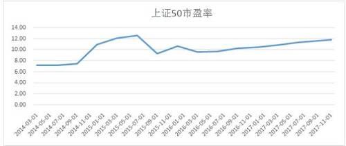 不過值得注意的是,經過今年以來長時間的個股分化之后,目前小市值個股的整體估值也正處于相對偏低水平。