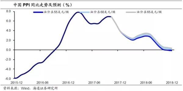 姜超:油价还会涨吗?通胀影响多大?