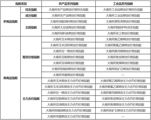 大商所新发布24只商品期货指数