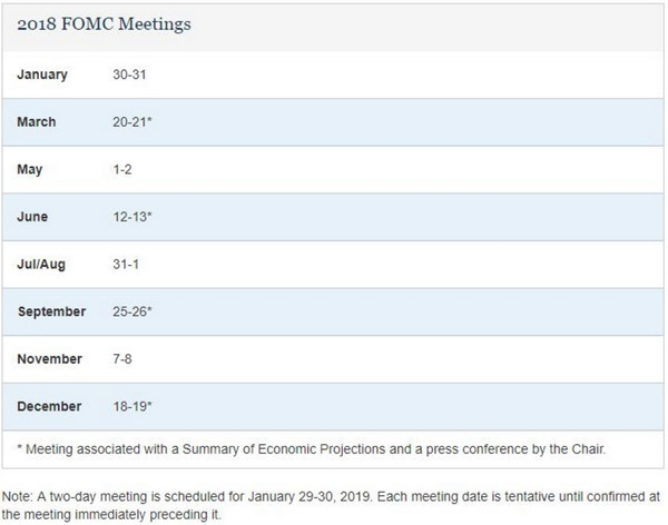 Federal Reserve latest calendar: 2018 monetary policy meeting time