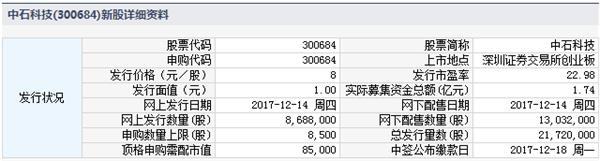 14日新股提示中石科技等2股申购