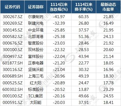 你为什么一直摔下去?这16只股票在市场前景中可能是有希望的(列表)