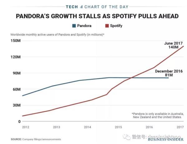 潘多拉电台 为什么做不成Spotify?