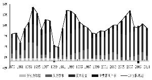 如何提升经济总量和经济质量_学历提升图片