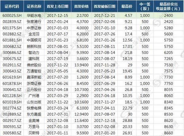 """100%中簽華能水電又""""火"""" 能否成為第二只張家港"""