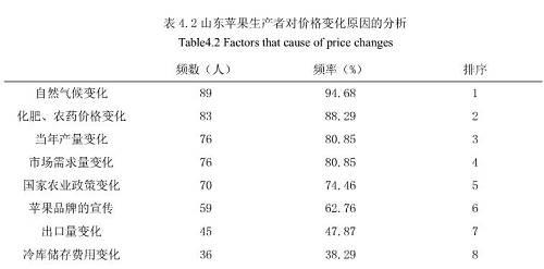 苹果价格变化规律及影响因素