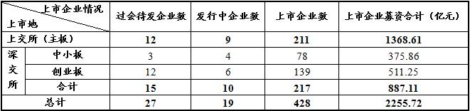 赌博平台线上开户:上周新增11家报会企业