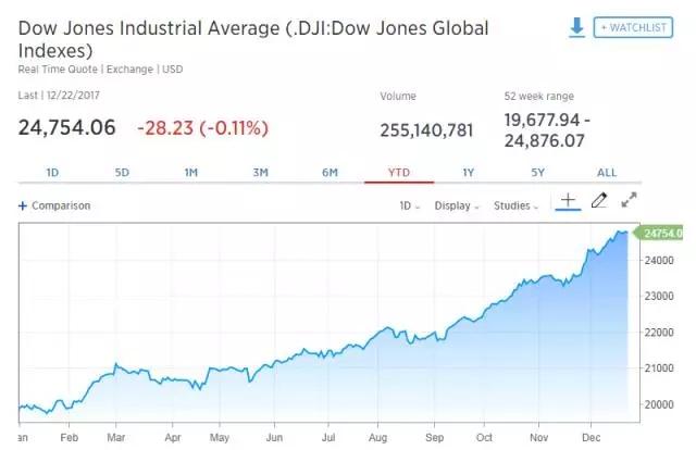 """2017全球股市""""大丰收"""" 投资者股票配比达三年半高位!"""