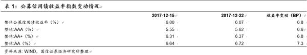 債市日評:2018年對地方政府債務的規范會更加嚴格