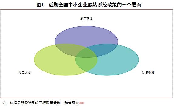 和信投顾:三板市场最新改革层面的基本分析