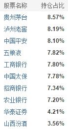 国泰互联网+前十大重仓股